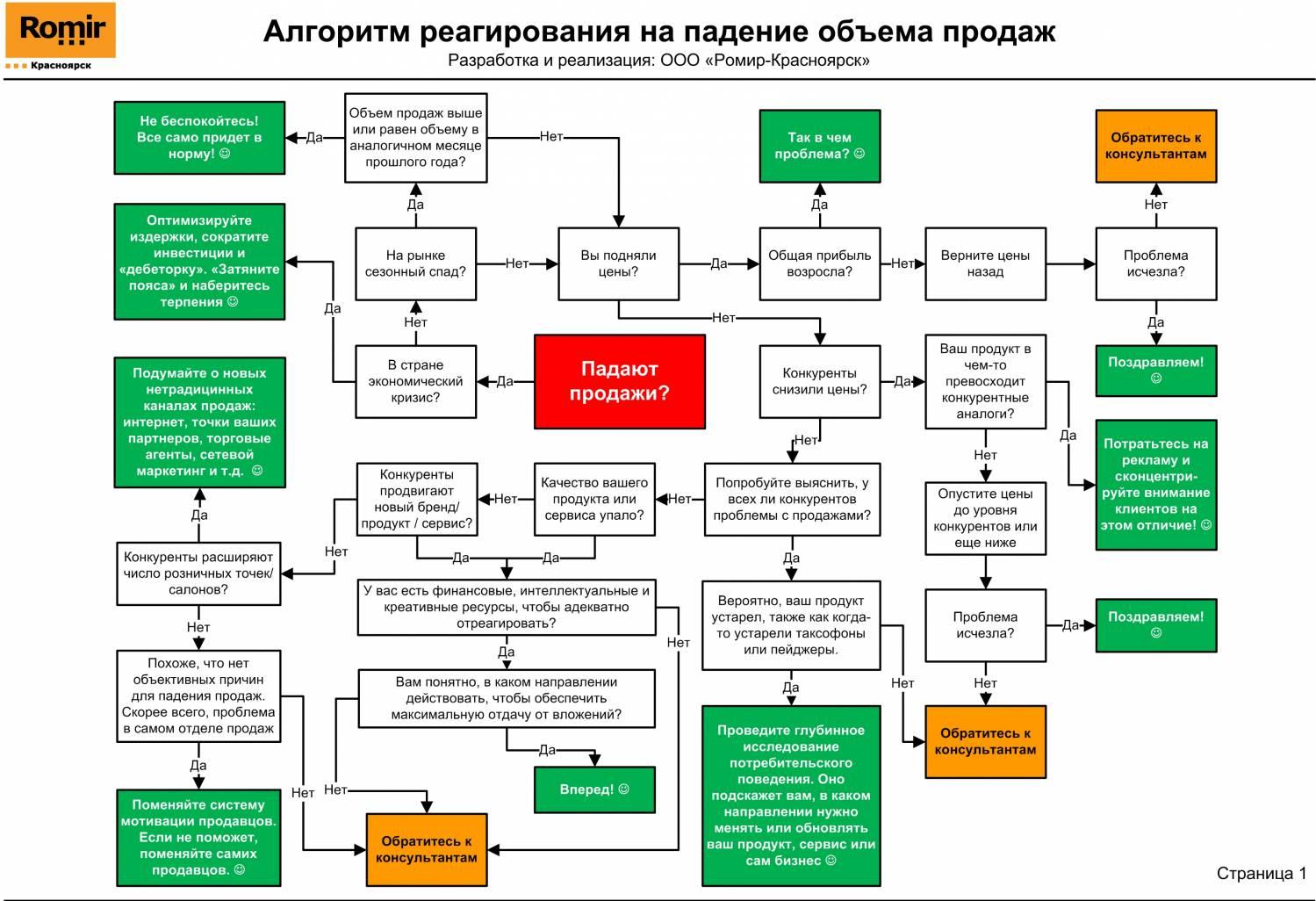 Схема реализации продукции пример